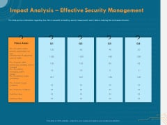 Cyber Security Implementation Framework Impact Analysis Effective Security Management Ppt Show Design Inspiration PDF