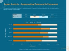 Cyber Security Implementation Framework Impact Analysis Implementing Cybersecurity Framework Ppt Show Graphics PDF