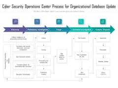 Cyber Security Operations Center Process For Organizational Database Update Ppt Show Deck PDF