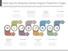 Cyber Security Response Sample Diagram Powerpoint Images