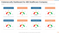Cybersecurity Dashboard For ABS Healthcare Company Ppt Themes PDF