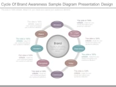 Cycle Of Brand Awareness Sample Diagram Presentation Design