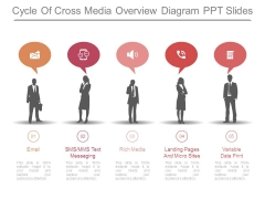 Cycle Of Cross Media Overview Diagram Ppt Slides