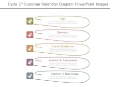 Cycle Of Customer Retention Diagram Powerpoint Images