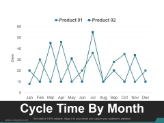 Cycle Time By Month Ppt PowerPoint Presentation Slides