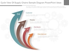 Cycle View Of Supply Chains Sample Diagram Powerpoint Ideas