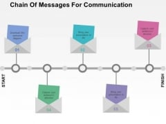 Chain Of Messages For Communication PowerPoint Templates