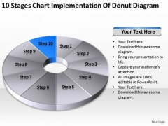 Chart Implementation Of Donut Diagram Ppt Business Plan Outline Template Free PowerPoint Templates