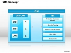 Cim Concept Business PowerPoint Presentation