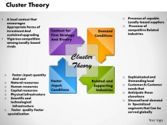 Cluster Theory Business PowerPoint Presentation