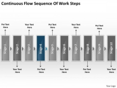 Continuous Flow Sequence Of Work Steps Chart What Are Business Requirements PowerPoint Slides