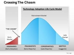 Critical Mass Chasm Bell Curve PowerPoint Slides Editable Ppt Templates