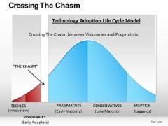 Critical Mass Technology Adoption PowerPoint Slides And Ppt Templates