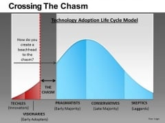 Crossing The Chasm PowerPoint Slides