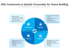 DISC Framework To Identify Personality For Teams Building Ppt PowerPoint Presentation File Demonstration PDF