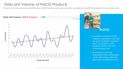 Daily Unit Volume Of FMCG Products Ppt Slides Graphics PDF