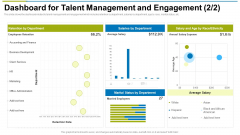 Dashboard For Talent Management And Engagement Average Ppt Styles Infographic Template PDF