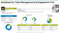 Dashboard For Talent Management And Engagement Source Ppt Infographics Inspiration PDF