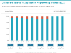 Dashboard Related To Application Programming Interface Fastest Diagrams PDF
