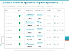 Dashboard Related To Application Programming Interface Ppt Model Example PDF