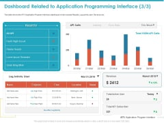 Dashboard Related To Application Programming Interface Status Slides PDF