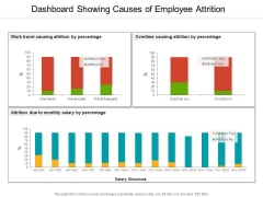 Dashboard Showing Causes Of Employee Attrition Ppt PowerPoint Presentation Summary Design Templates PDF