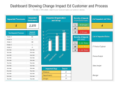 Dashboard Showing Change Impact Ed Customer And Process Ppt Professional Example PDF