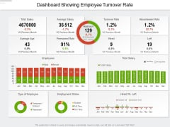 Dashboard Showing Employee Turnover Rate Ppt PowerPoint Presentation File Designs PDF