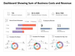 Dashboard Showing Sum Of Business Costs And Revenue Ppt PowerPoint Presentation Inspiration Gallery PDF