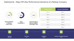 Dashboards Major KPI Key Performance Indicators Of A Railway Company Information PDF