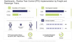 Dashboards Positive Train Control PTC Implementation By Freight And Passenger Trains Summary PDF