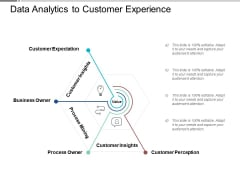 Data Analytics To Customer Experience Ppt PowerPoint Presentation Gallery Slide