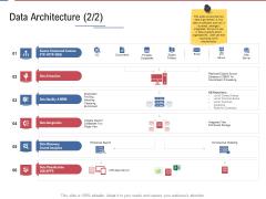 Data Assimilation Data Architecture Errors Ppt Ideas Template PDF