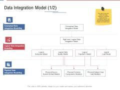Data Assimilation Data Integration Model Area Ppt Professional Master Slide