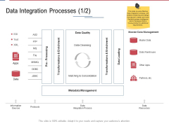 Data Assimilation Data Integration Processes Master Ppt Styles Picture PDF