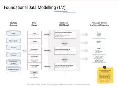 Data Assimilation Foundational Data Modelling Bus Ppt Styles Ideas PDF