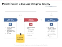 Data Assimilation Market Evolution In Business Intelligence Industry Ppt Gallery Files PDF