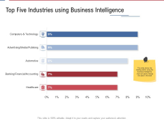 Data Assimilation Top Five Industries Using Business Intelligence Ppt Layouts Deck PDF