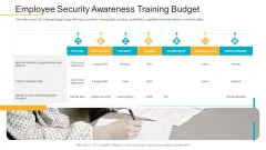 Data Breach Prevention Recognition Employee Security Awareness Training Budget Graphics PDF