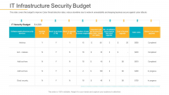 Data Breach Prevention Recognition IT Infrastructure Security Budget Rules PDF