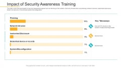Data Breach Prevention Recognition Impact Of Security Awareness Training Sample PDF