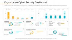 Data Breach Prevention Recognition Organization Cyber Security Dashboard Demonstration PDF