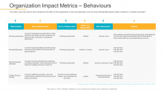 Data Breach Prevention Recognition Organization Impact Metrics Behaviours Pictures PDF