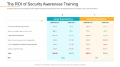 Data Breach Prevention Recognition The ROI Of Security Awareness Training Brochure PDF