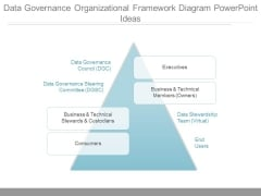 Data Governance Organizational Framework Diagram Powerpoint Ideas