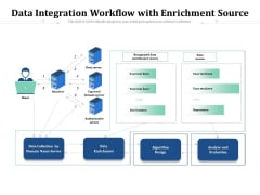 Data Integration Workflow With Enrichment Source Ppt PowerPoint Presentation File Examples PDF