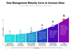 Data Management Maturity Curve To Increase Value Ppt PowerPoint Presentation Gallery Objects PDF