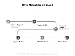 Data Migration On Cloud Ppt PowerPoint Presentation Inspiration Graphics Example