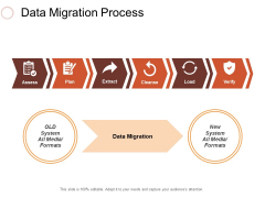 Data Migration Process Ppt PowerPoint Presentation Infographics Visual Aids