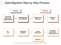 Data Migration Step By Step Process Ppt PowerPoint Presentation Show Styles